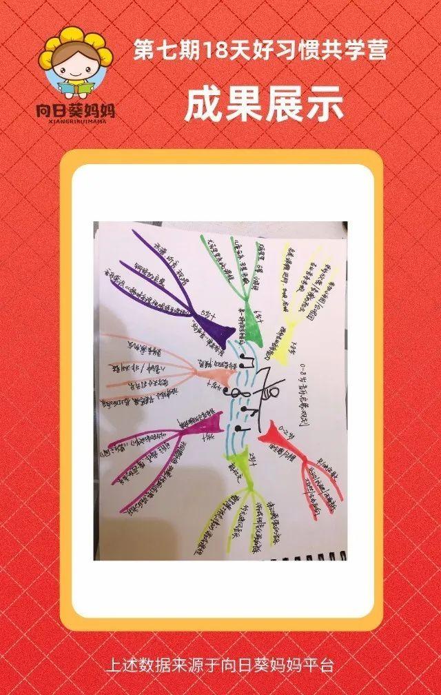 4月共学营回顾|孩子的未来,从好习惯开始